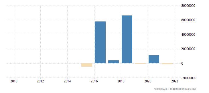 comoros net financial flows bilateral nfl us dollar wb data