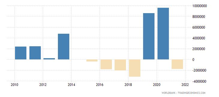 comoros net financial flows imf nonconcessional nfl us dollar wb data