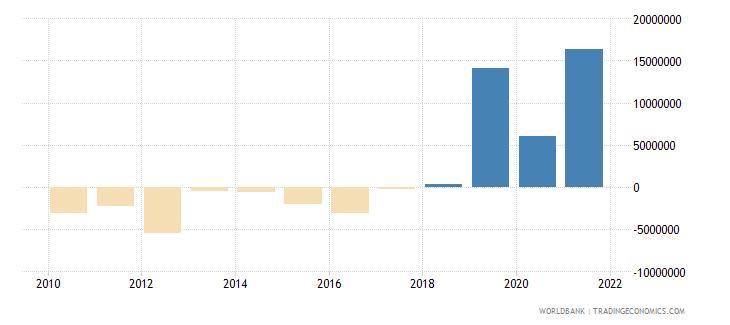 comoros net financial flows multilateral nfl us dollar wb data