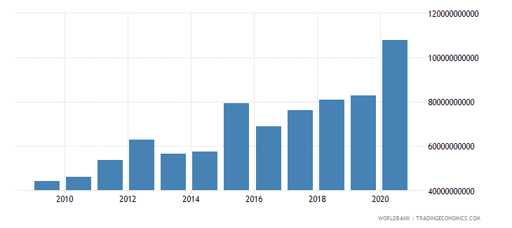 comoros net foreign assets current lcu wb data