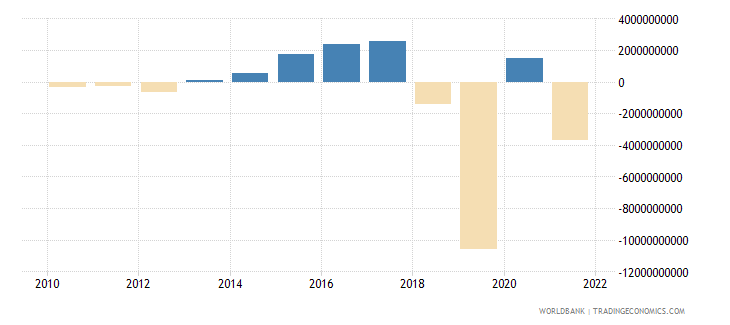 comoros net income from abroad current lcu wb data