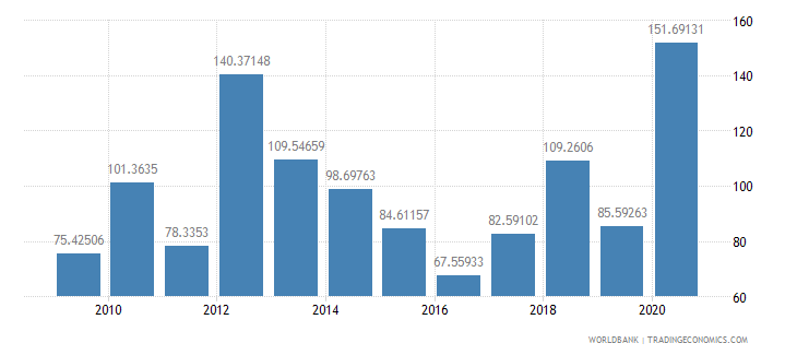 comoros net oda received per capita us dollar wb data