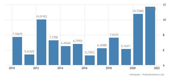 comoros net oda received percent of gni wb data