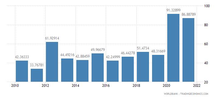 comoros net oda received percent of gross capital formation wb data