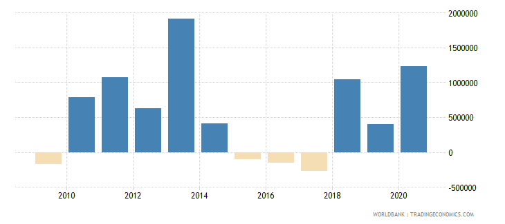 comoros net official flows from un agencies ifad us dollar wb data