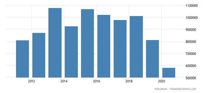 comoros net official flows from un agencies who current us$ wb data