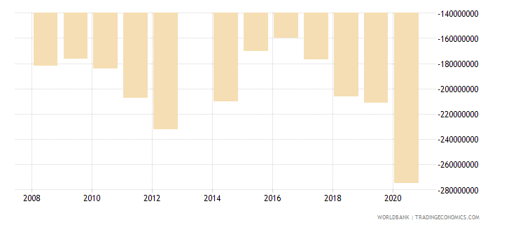 comoros net trade in goods and services bop us dollar wb data