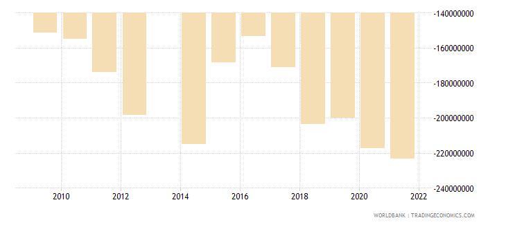 comoros net trade in goods bop us dollar wb data