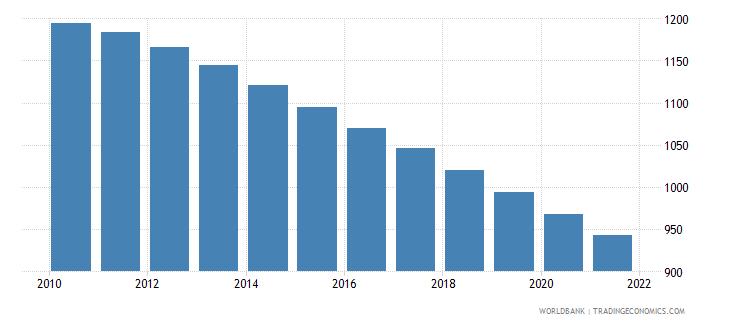 comoros number of infant deaths wb data