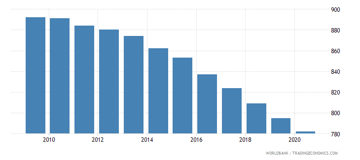 comoros number of neonatal deaths wb data