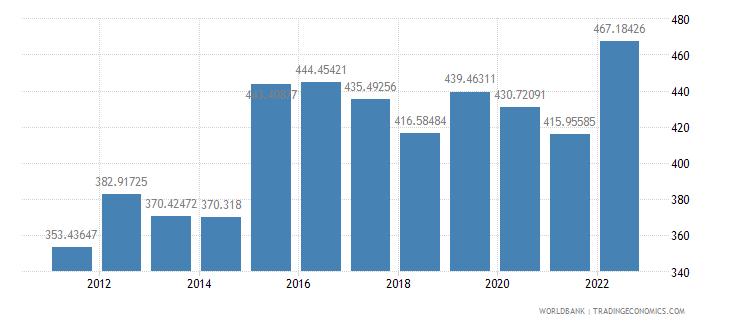comoros official exchange rate lcu per us dollar period average wb data