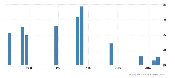 comoros over age enrolment ratio in primary education both sexes percent wb data