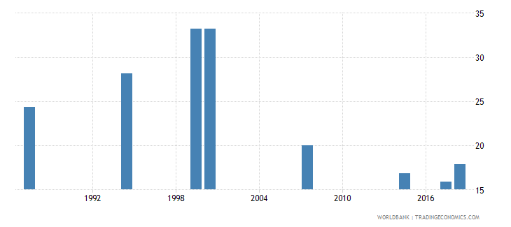 comoros over age students primary female percent of female enrollment wb data