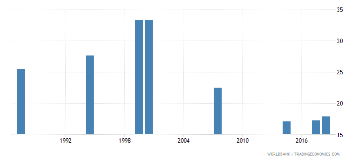 comoros over age students primary male percent of male enrollment wb data