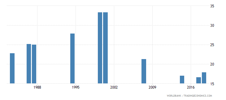 comoros over age students primary percent of enrollment wb data