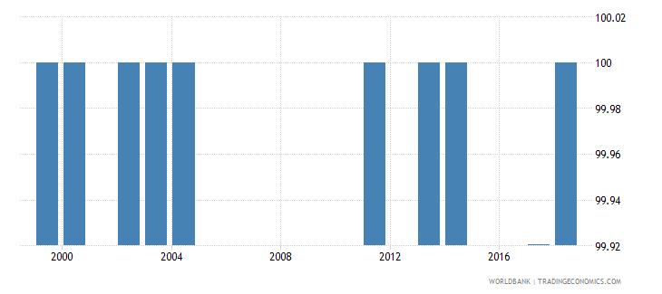 comoros percentage of female students in lower secondary education enrolled in general programmes female percent wb data