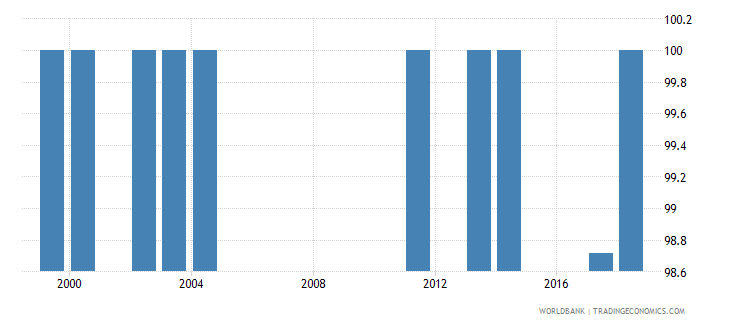 comoros percentage of male students in lower secondary education enrolled in general programmes male percent wb data