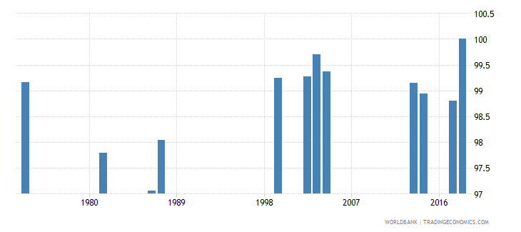 comoros percentage of male students in secondary education enrolled in general programmes male percent wb data