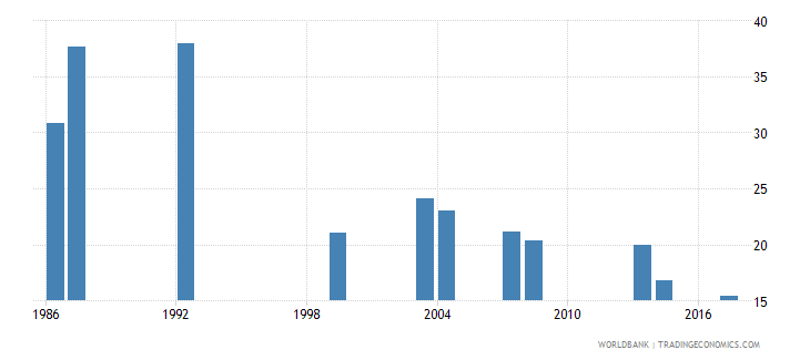 comoros percentage of repeaters in grade 5 of primary education male percent wb data