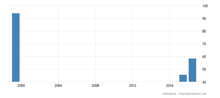 comoros percentage of teachers in pre primary education who are female percent wb data