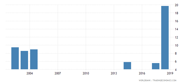 comoros percentage of teachers in upper secondary education who are female percent wb data