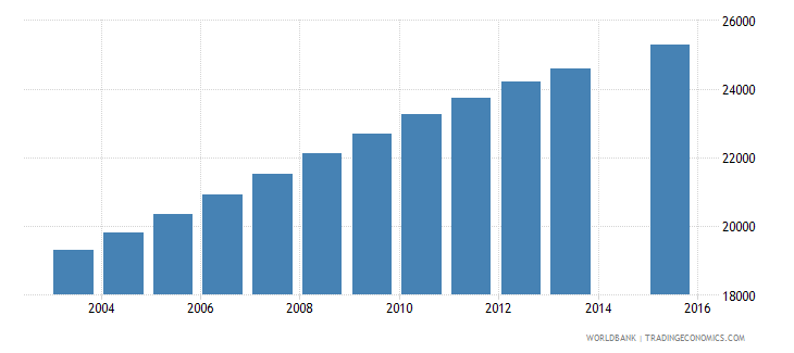 comoros population age 10 total wb data
