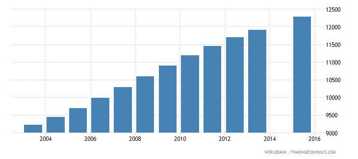comoros population age 11 female wb data