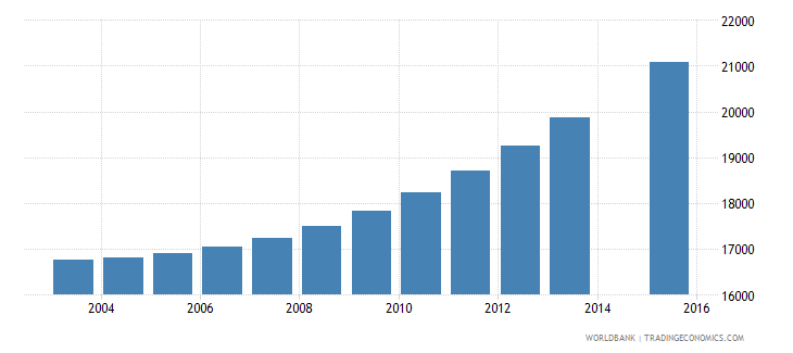 comoros population age 18 total wb data