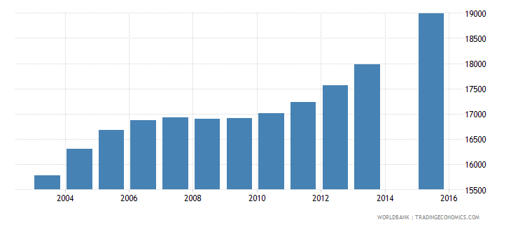 comoros population age 21 total wb data