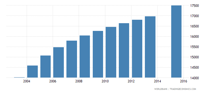 comoros population age 24 total wb data