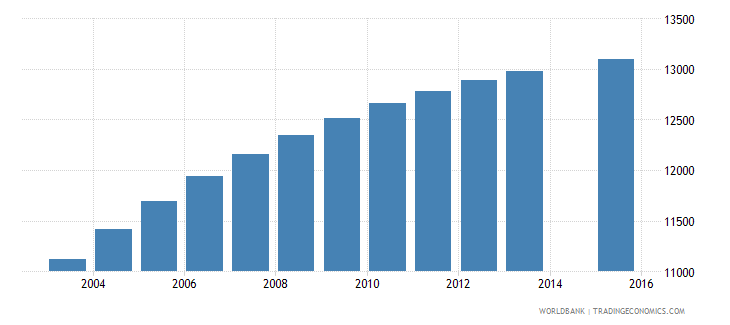 comoros population age 5 female wb data