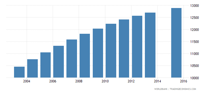 comoros population age 7 female wb data