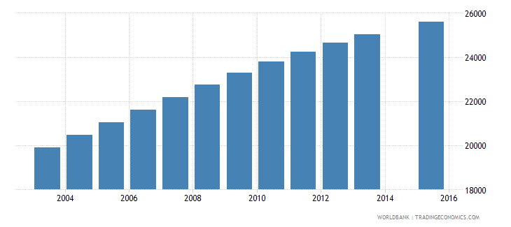comoros population age 9 total wb data