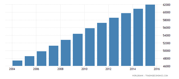 comoros population ages 10 14 male wb data