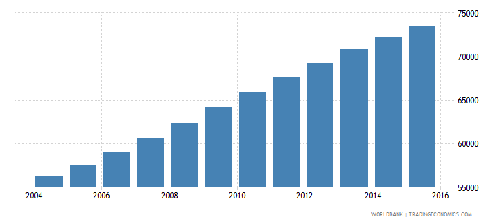 comoros population ages 10 15 male wb data