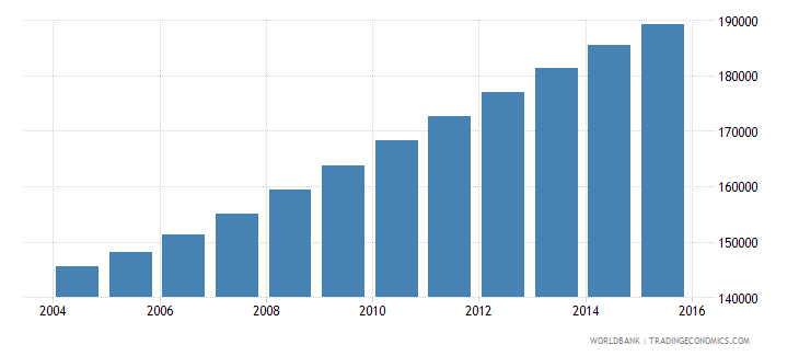 comoros population ages 10 17 total wb data