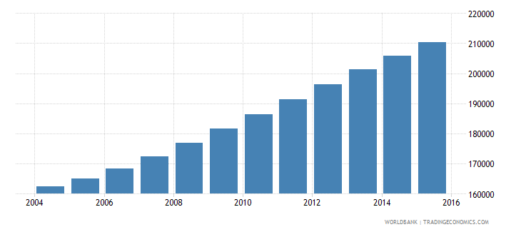 comoros population ages 10 18 total wb data