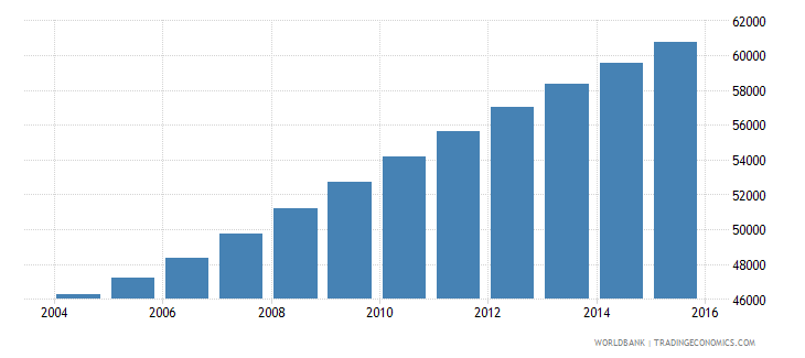 comoros population ages 11 15 male wb data