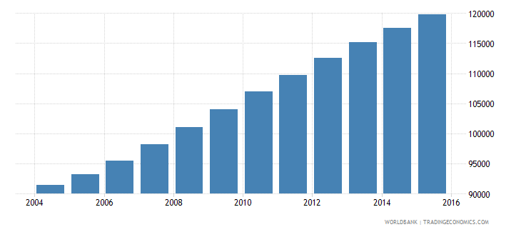 comoros population ages 11 15 total wb data