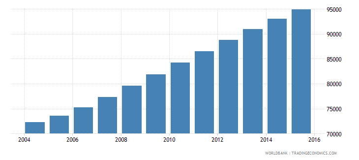 comoros population ages 12 15 total wb data