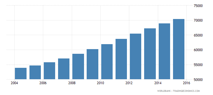 comoros population ages 12 17 male wb data
