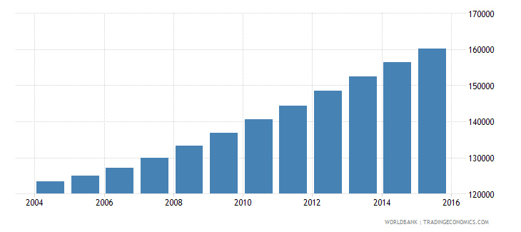 comoros population ages 12 18 total wb data