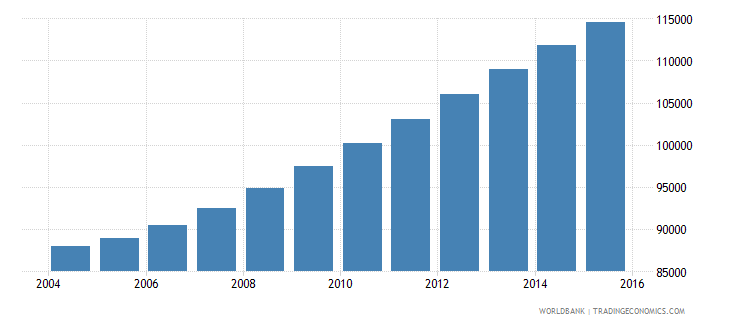comoros population ages 13 17 total wb data