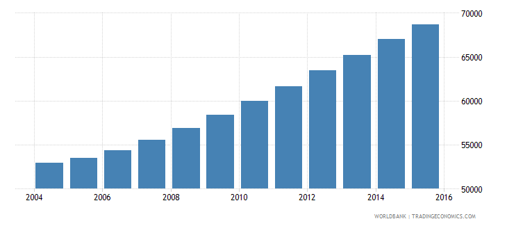 comoros population ages 13 18 male wb data