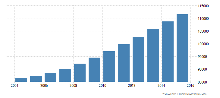comoros population ages 14 18 total wb data