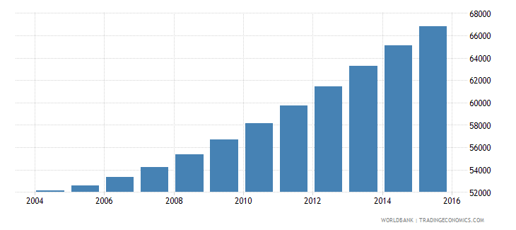 comoros population ages 14 19 male wb data