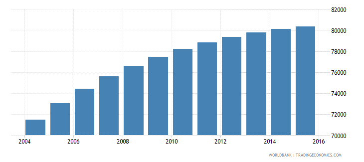 comoros population ages 3 5 total wb data