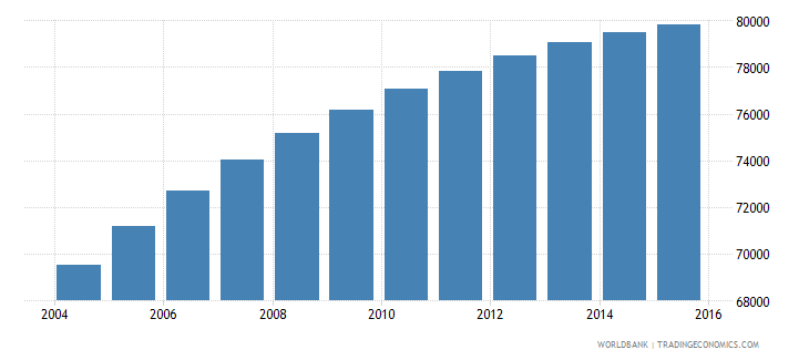 comoros population ages 4 6 total wb data