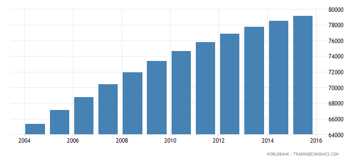 comoros population ages 5 10 male wb data