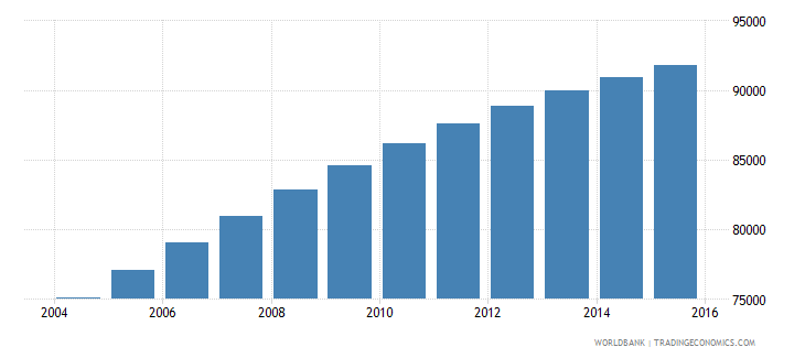 comoros population ages 5 11 male wb data